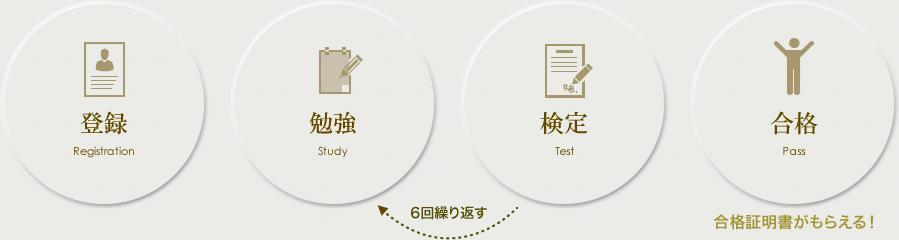 登録 勉強 検定 合格 合格証明書がもらえる!